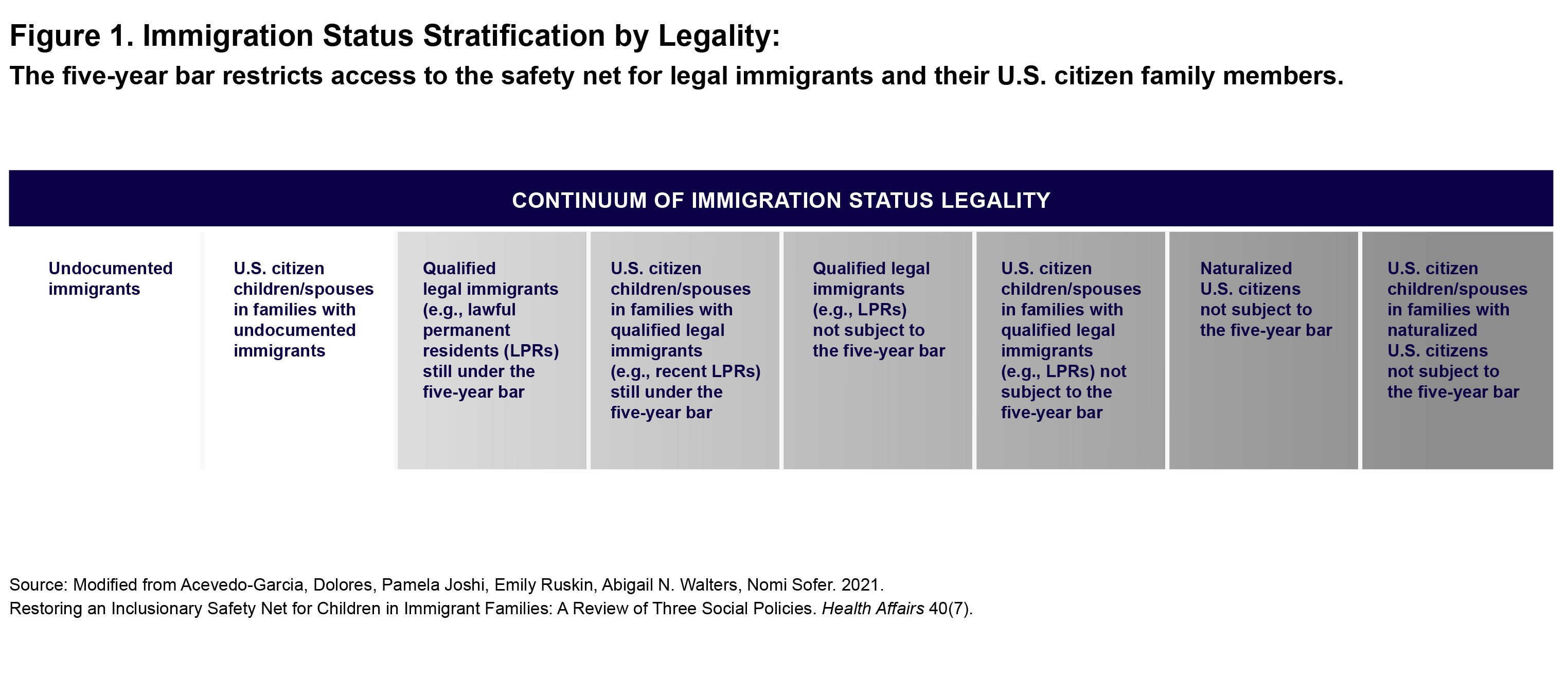 Table showing immigration status stratification by legality