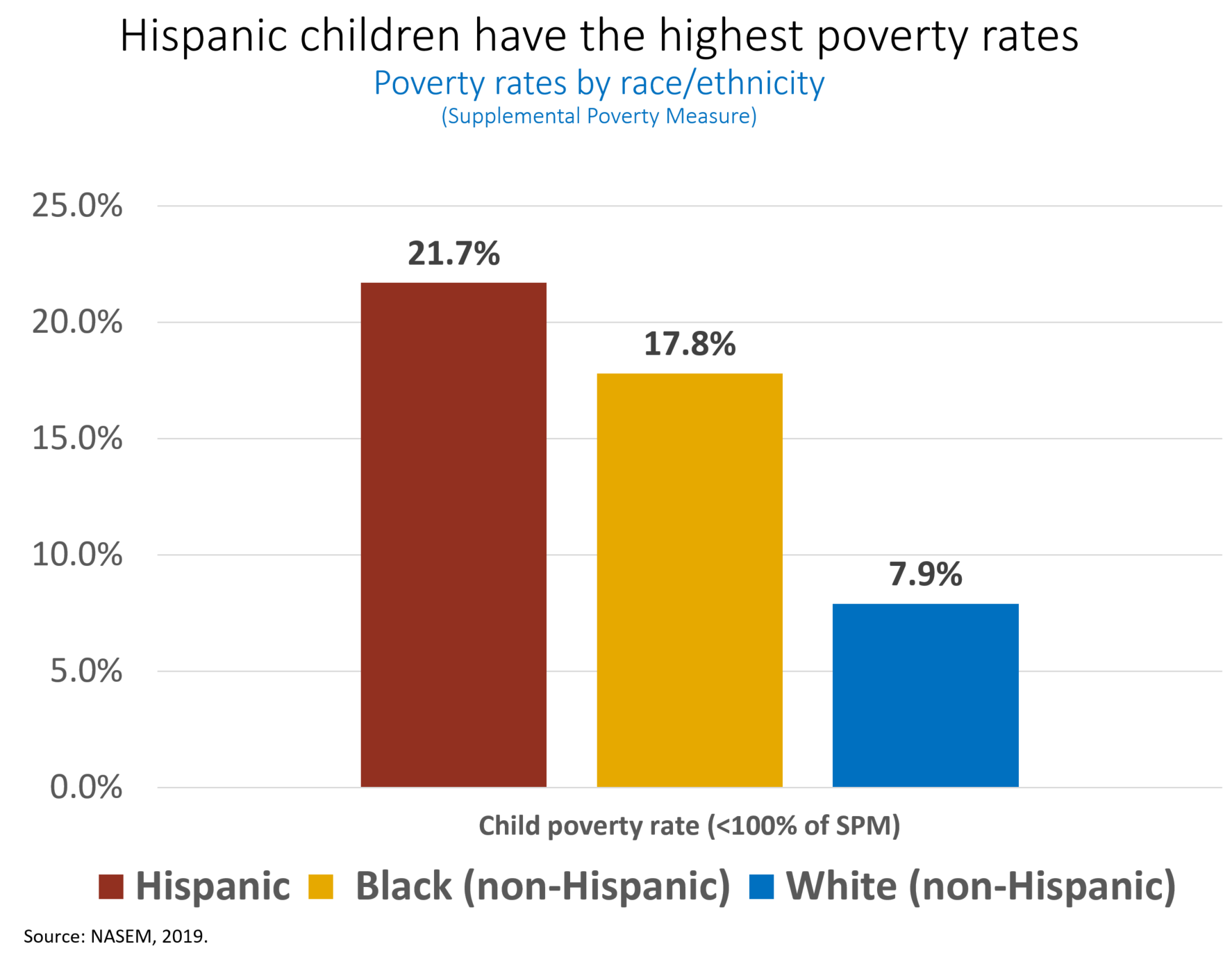 Graph showing child poverty rates by race and ethnicity