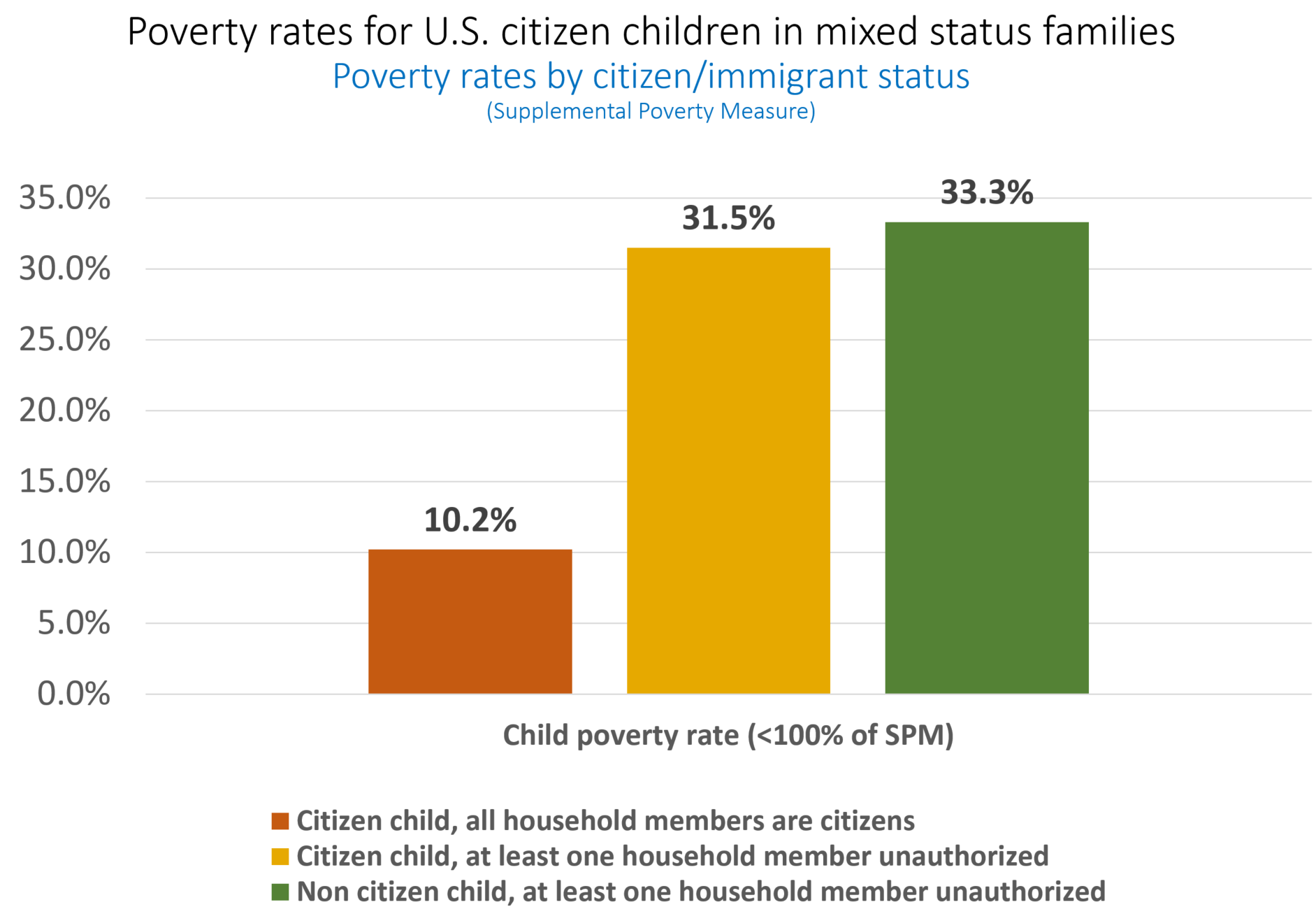 Graph showing poverty levels for U.S. citizen children in mixed status families