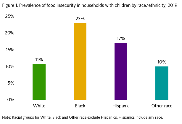 Graph showing prevalence of food insecurity in households with children by race & ethnicity