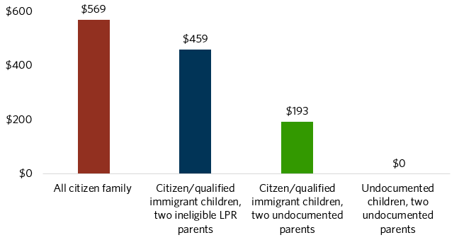 Graph showing variation in eligibility for SNAP benefits