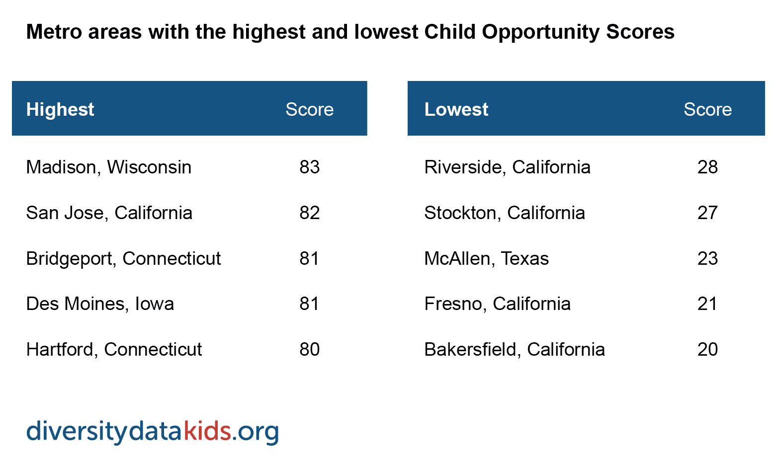 table showing metros with highest and lowest child opportunity scores